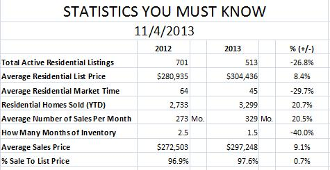 Market Stats for Plano Single Family Home YTD